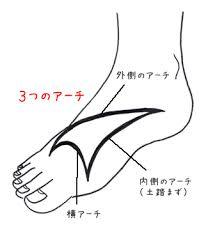 footstump arch